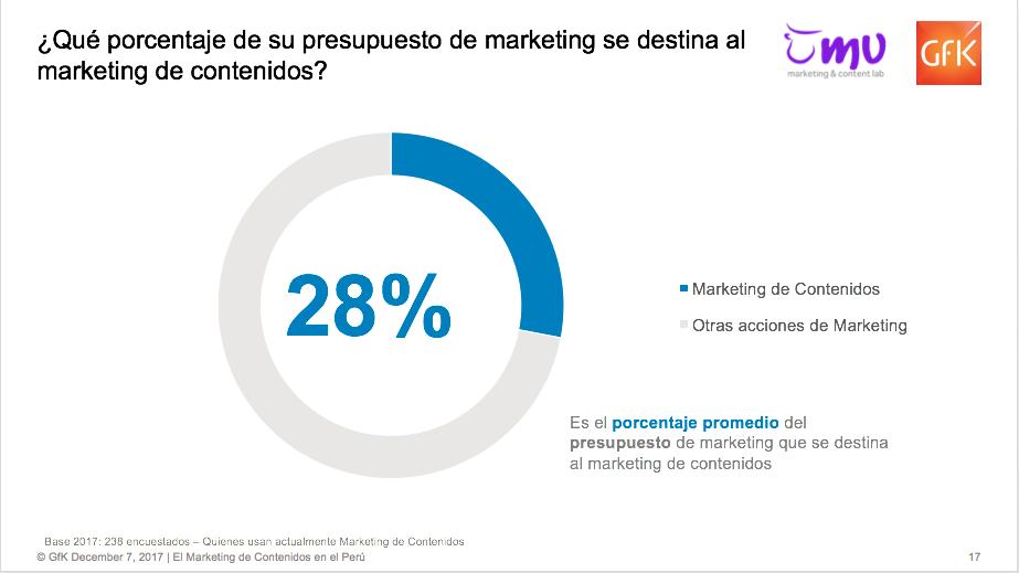 ¿Qué porcentaje del presupuesto de marketing se destina a contenidos?