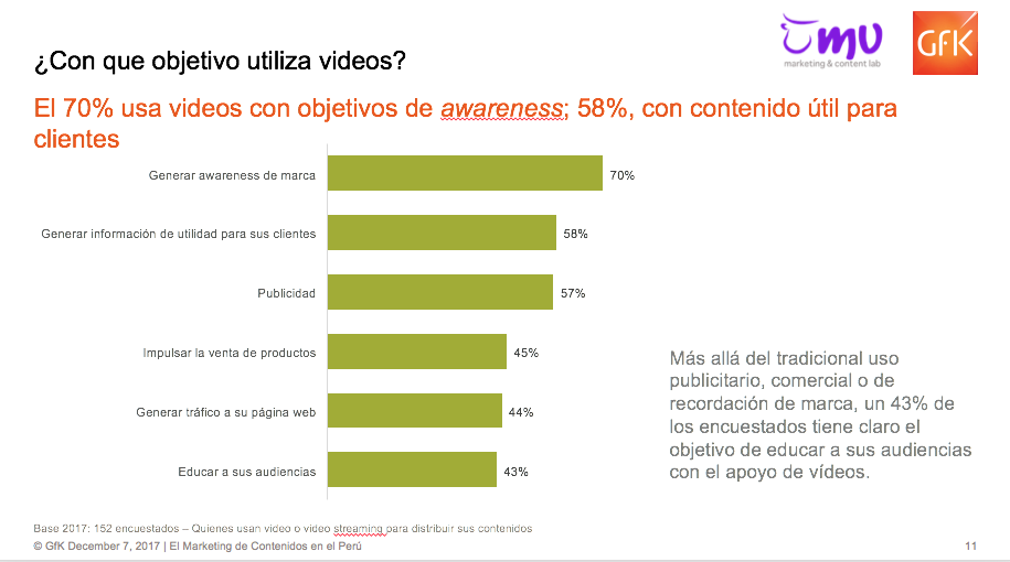 ¿Con qué objetivo utiliza video en su estrategia de marketing de contenidos?
