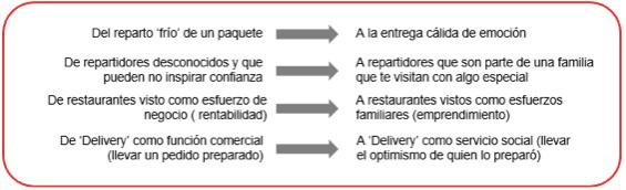 resignificacion delivery