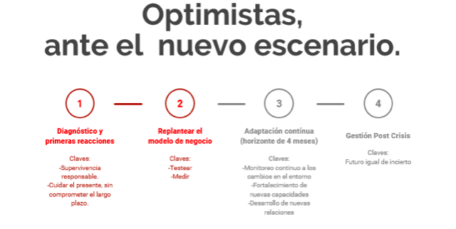 optimista