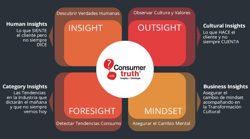 transformacion cultural consumer truth