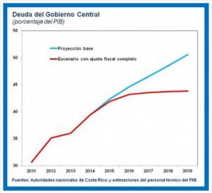 FMI-Restablecimiento Costa Rica