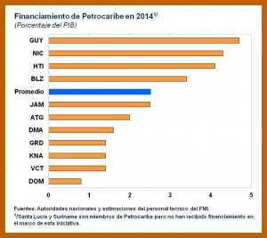 Petrocaribe-Chart-1-300x267