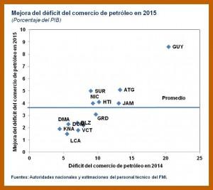 Petrocaribe-Chart-2-300x267