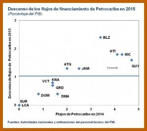 Petrocaribe-Chart-3-300x267