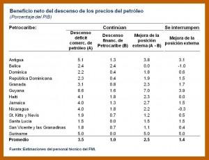 Petrocaribe-Table-1-300x230