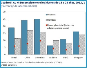 Uruguay-Chart-5