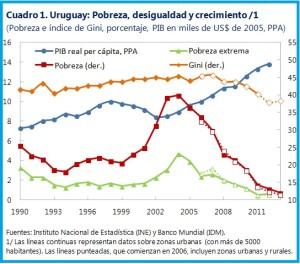 Uruguay-Chart1