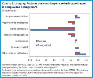 Uruguay-Chart2