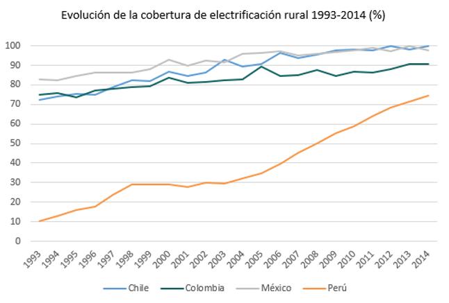 Evolución de la cobertura de electrificación rural