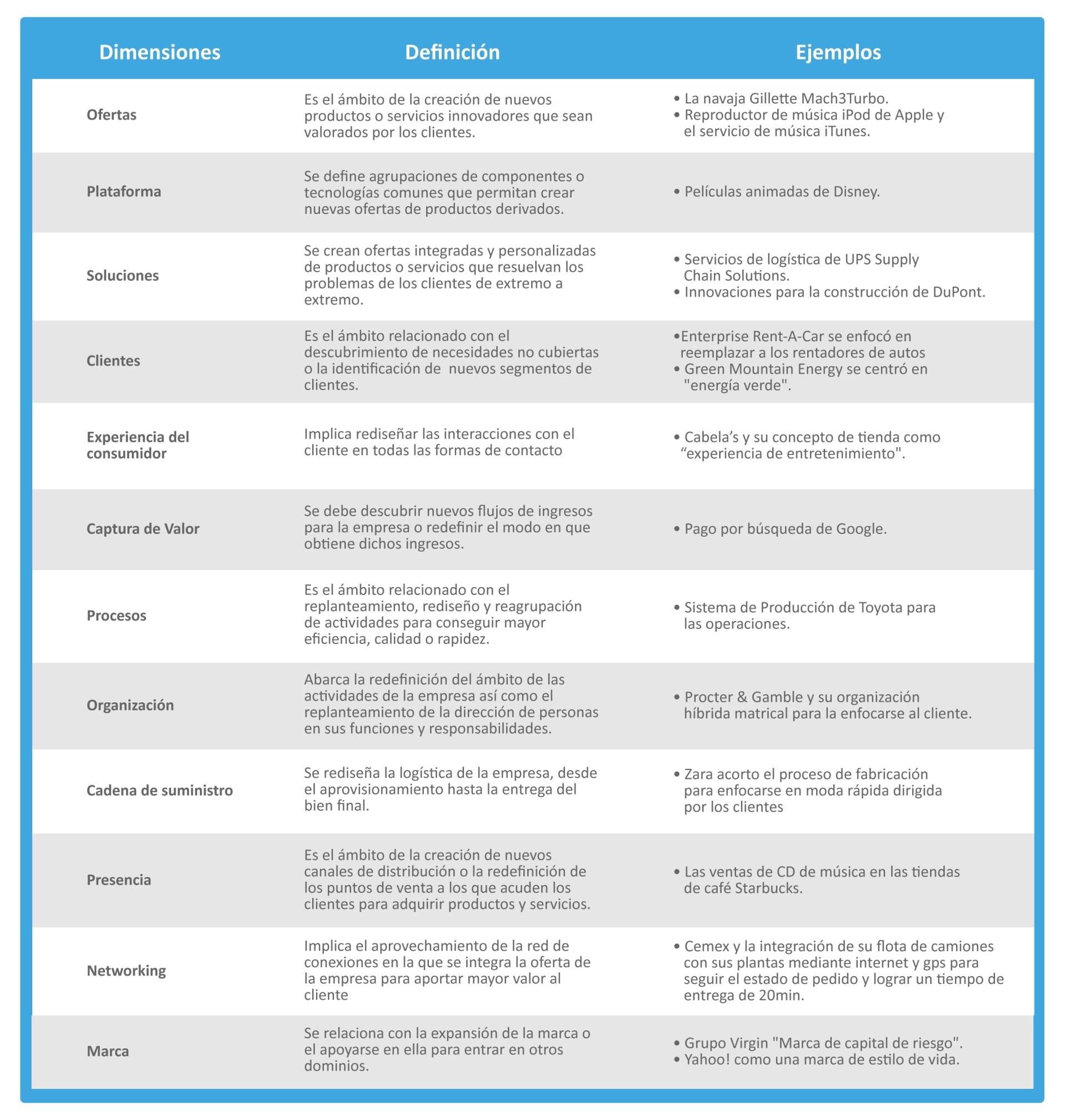 Radar de la innovación en español
