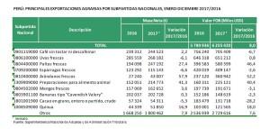 210218 - cuadro exportaciones agrarias por tipo de producto 2016-2017