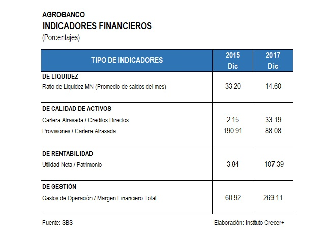 Indicadores Financieros rural