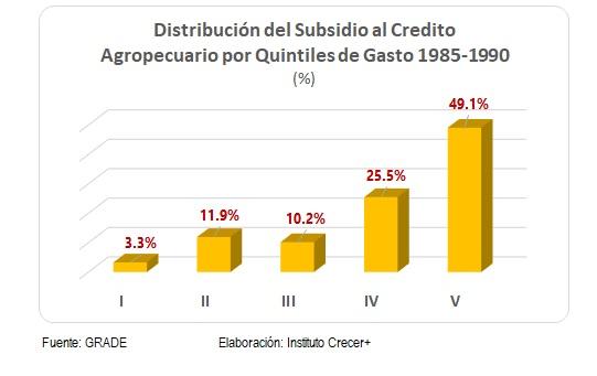 Subsidio Credito por quintil