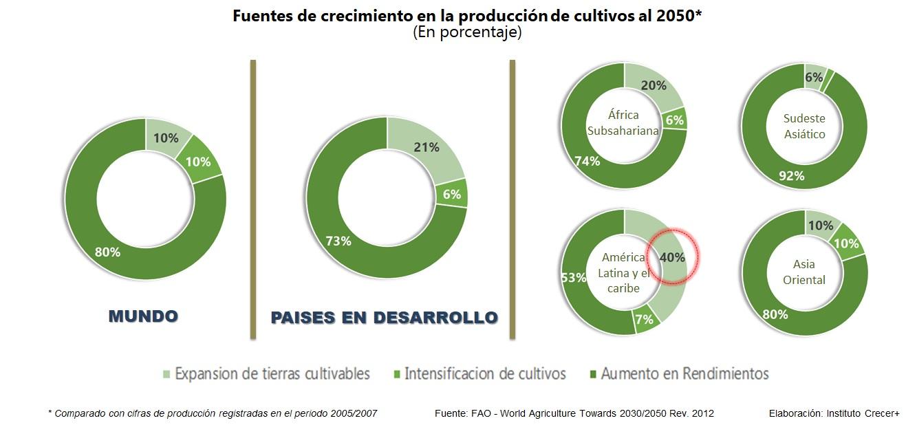 Fuentes de producción de cultivos 2050