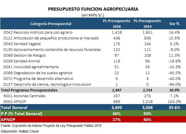 Presupuesto 2019 Funcion Agrop