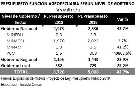 Presupuesto 2019 Funcion Agrop2