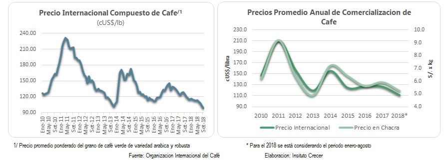 Precio internacional cafe