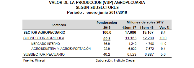 VBP Agro 1Sem18