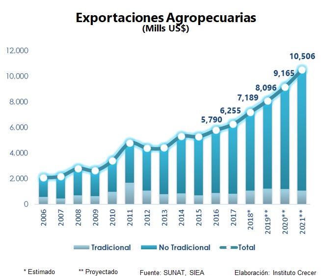 agroexportaciones 2021