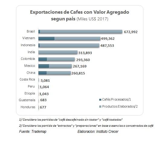 exportaciones de cafe