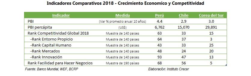 Indicadores comparativos 2018