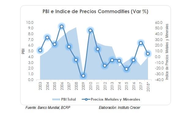 PBI y precios internacionales