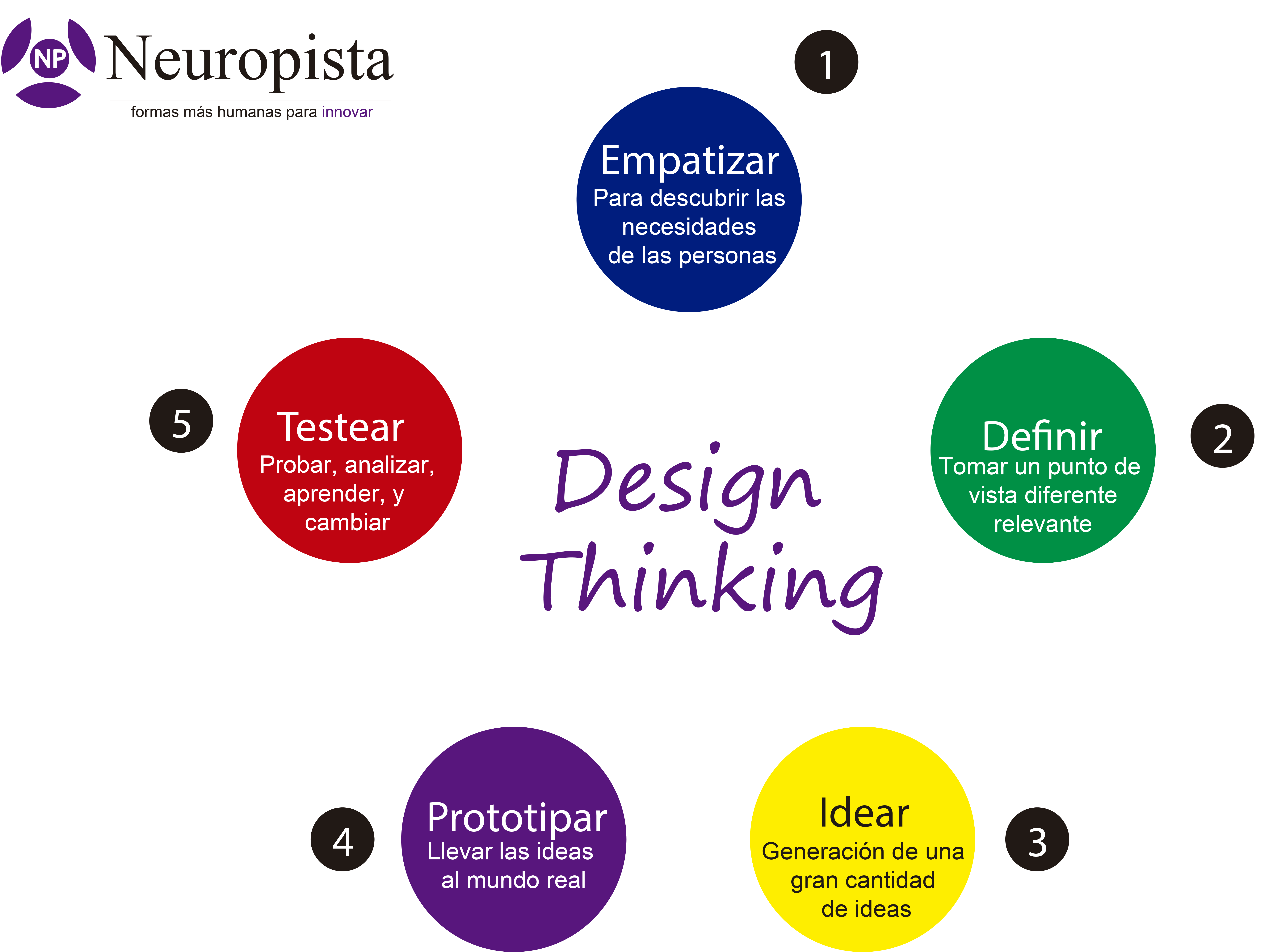 01-01-2015 - DESIGN THINKING 5PASOS