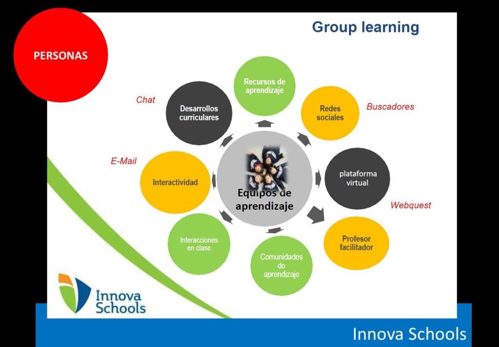 innova schools