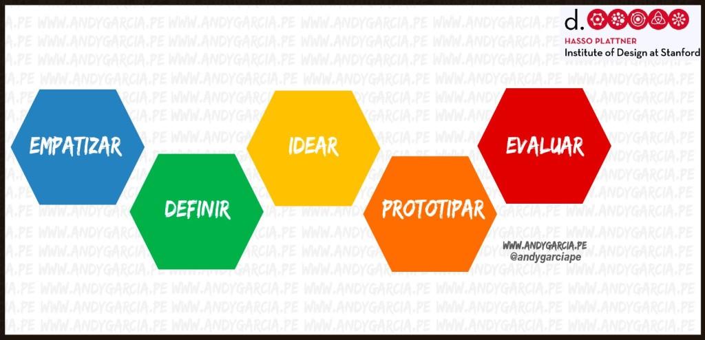 design thinking español