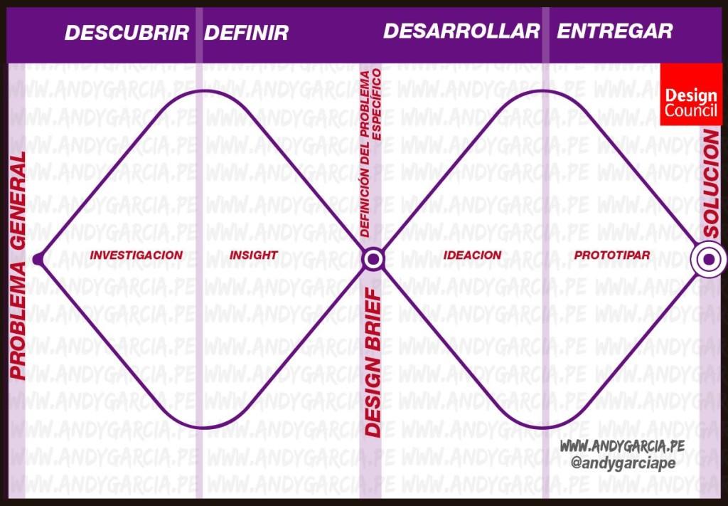 design thinking doble diamante