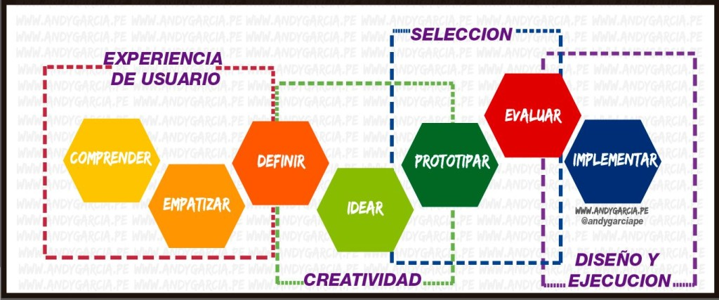 design thinking perú