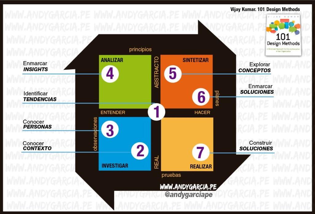 herramientas design thinking