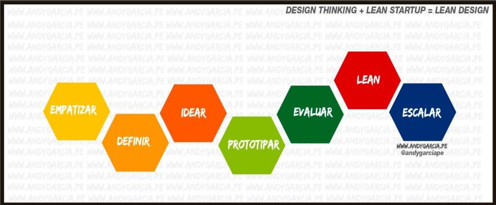 design thinking y lean startup