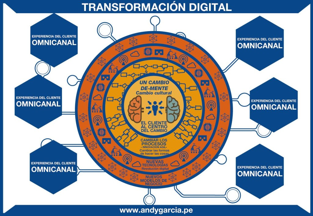 digital transformation peru