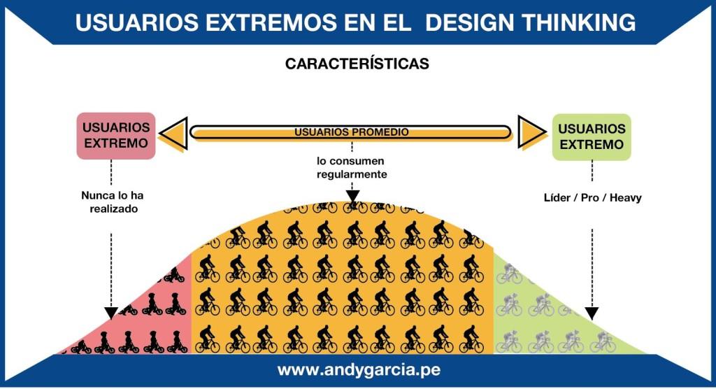design thinking uruguay