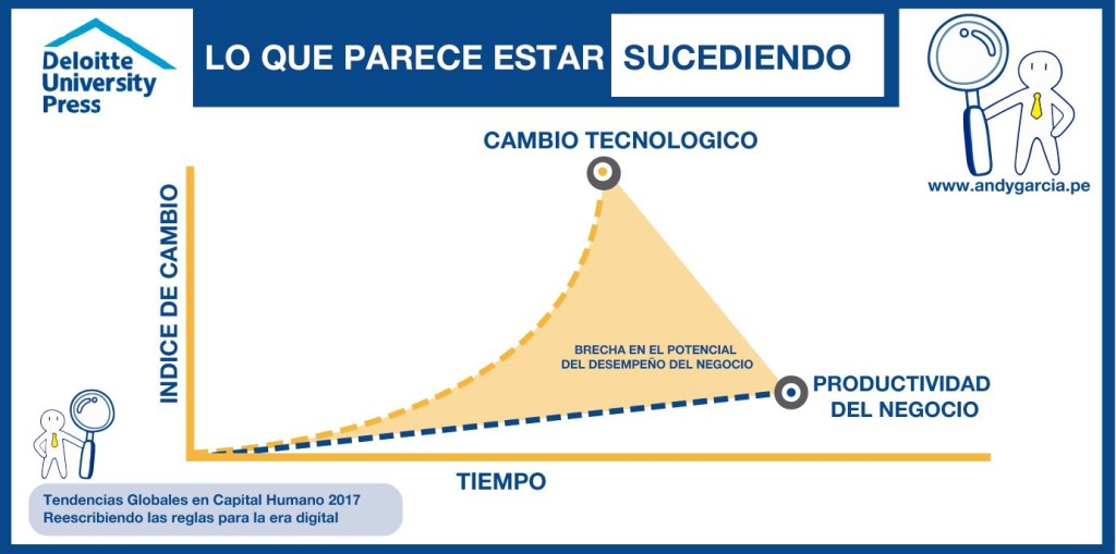 tendencias globales capital humano