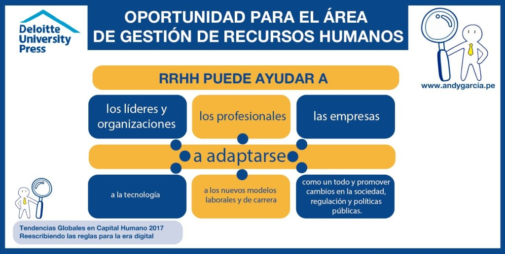 global trends human capital