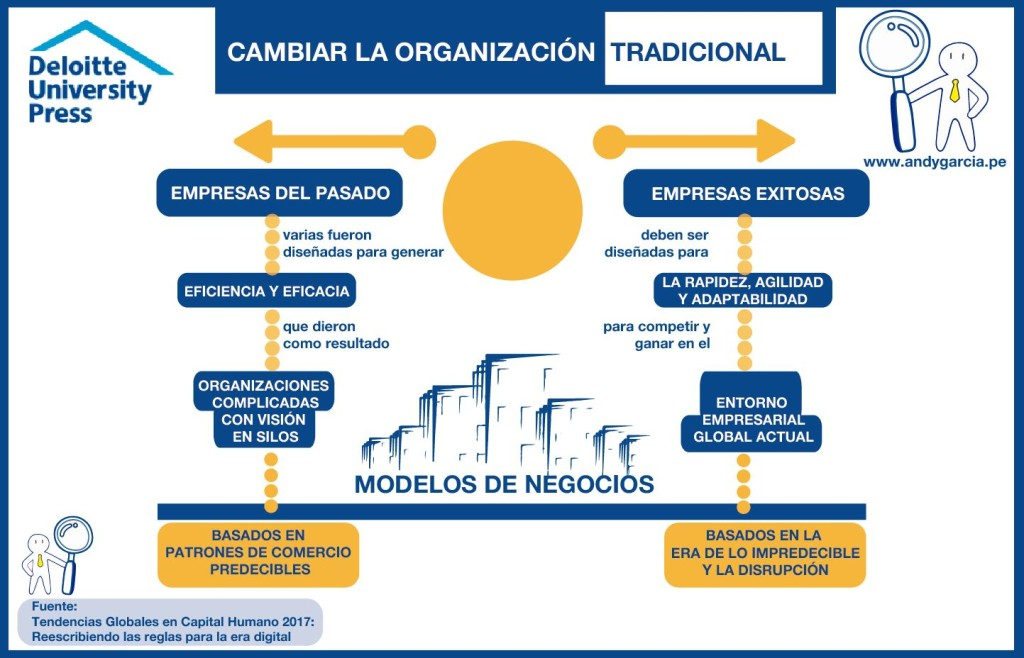 transformación digital recursos humanos