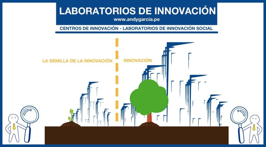 Laboratorios de innovación