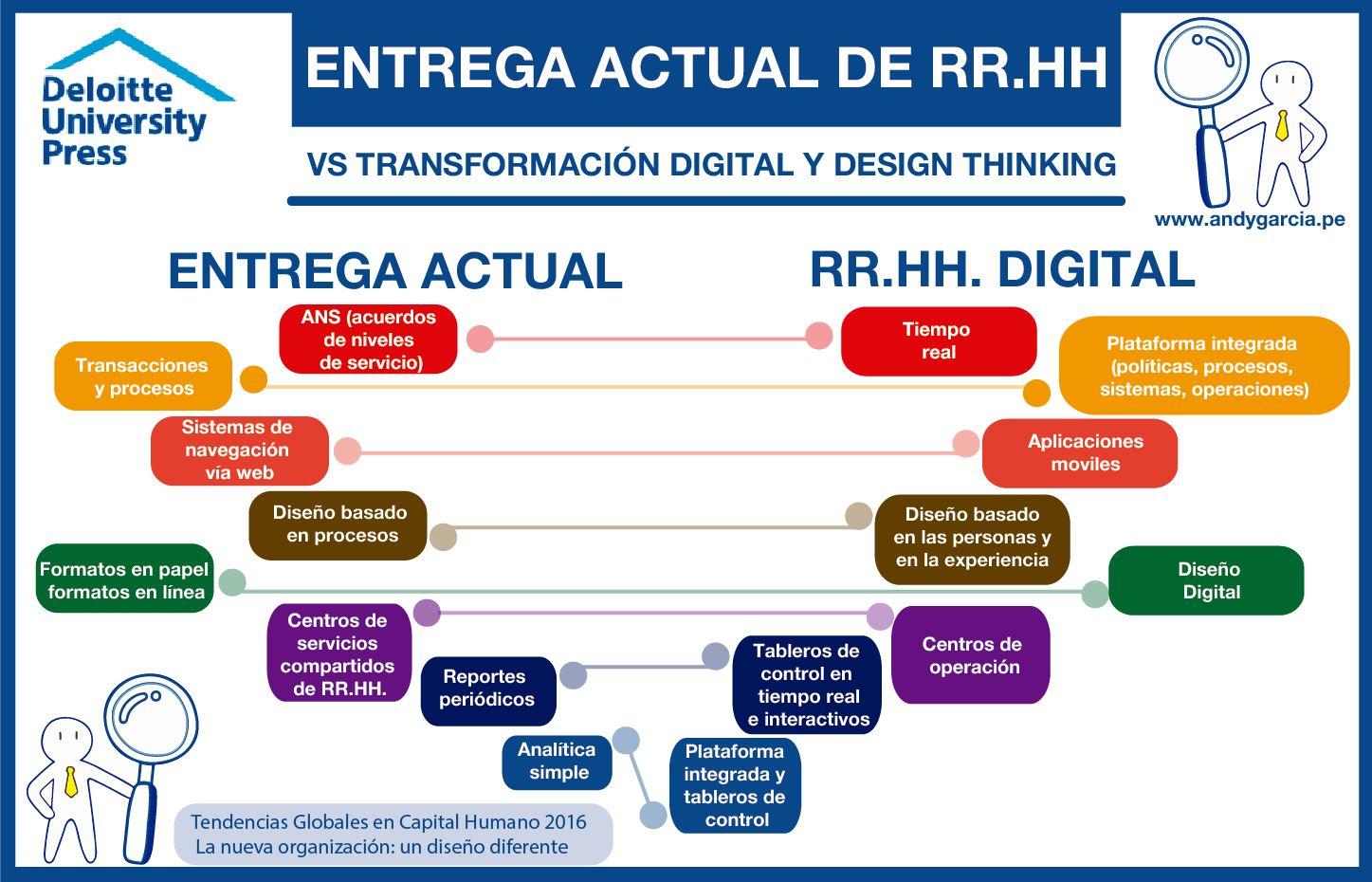Transformación digital en gestión de recursos humanos (parte 1 ...