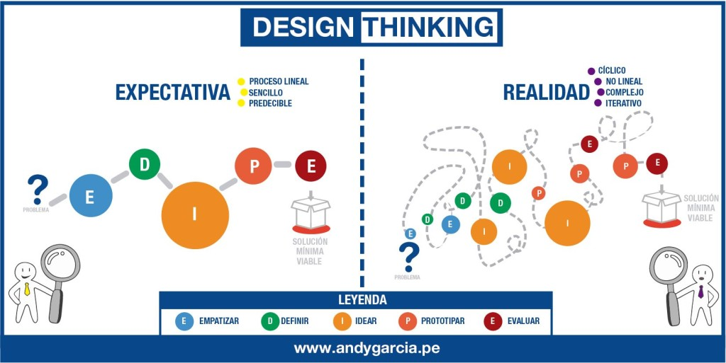 design thinking expectativa y realidad