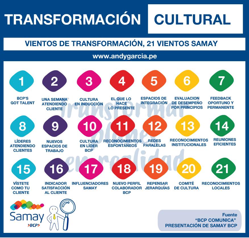 iniciativas transformacion cultural