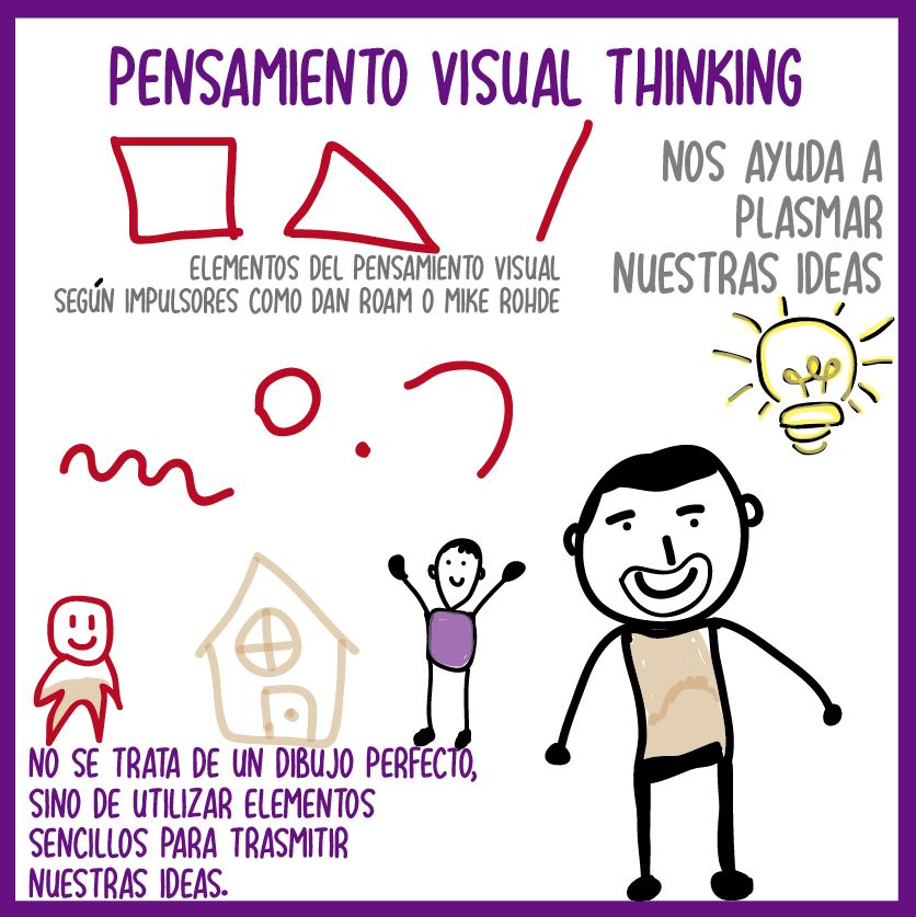 especialista visual thinking
