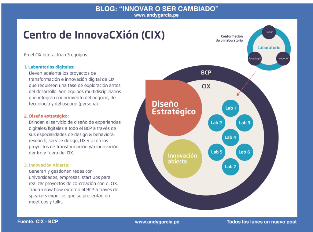 estructura centro de innovación