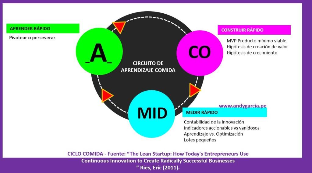 ciclo comida