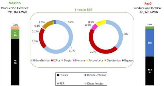 Matriz eléctrica de México y Perú