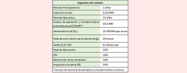 1supuestos del modelo