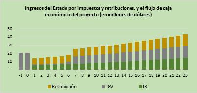7Gráfico ingresos del estado
