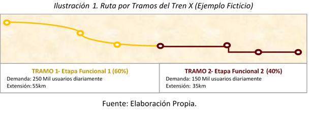 Ruta por Tramos del Tren X (Ejemplo Ficticio)-Sergio Bravo Orellana